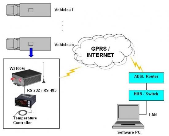 Nhóm giải pháp giám sát và điều khiển thiết bị từ xa qua GPRS
