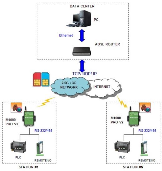Giải pháp truyền dữ liệu RS-232/485 qua sóng di động GPRS/3G